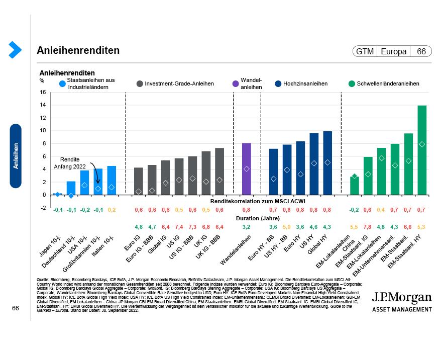 Globale Renditen von Staatsanleihen