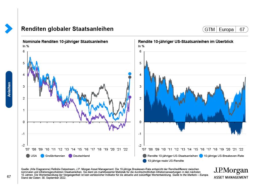 Anleihen mit Investment-Grade-Rating