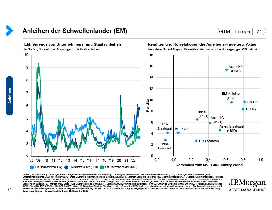Globale Anleihen: Spreads und Erträge