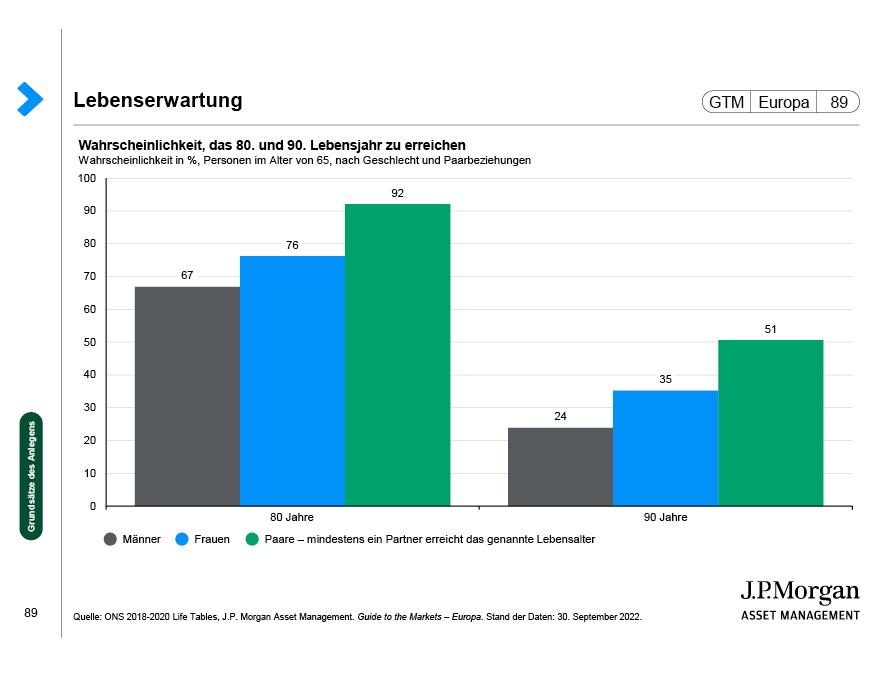 Langfristige Anlageerträge