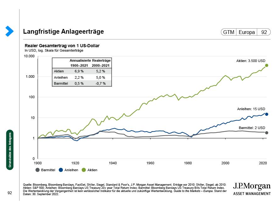 S&P 500 und Fondsflüsse