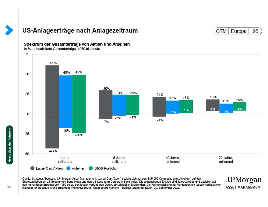 J.P. Morgan Asset Management: Risiken und Offenlegungen