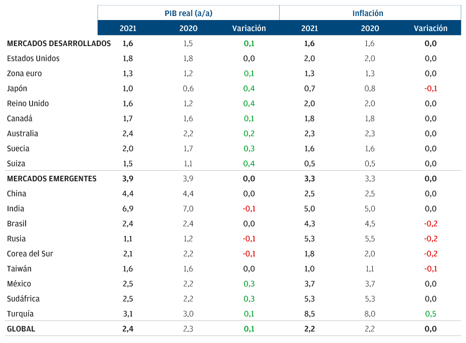 This table of our LTCMA macroeconomic assumptions shows only minor changes from 2020 to 2021 for eight developed markets and nine emerging markets. DM real GDP growth rises 0.1 percentage points to 1.6%; inflation is unchanged at 1.6. EM real GDP growth and inflation are unchanged at 3.9% and 3.3%, respectively. Global GDP rises 0.1 point and inflation is unchanged.