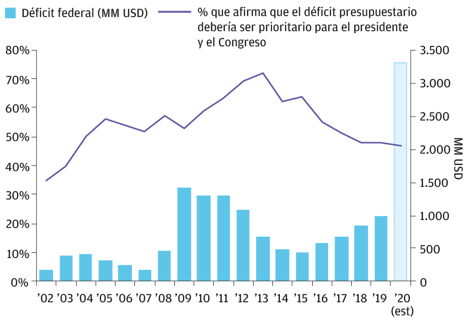 The bars on this chart show the rise and fall of the U.S. federal deficit, which shot up  dramatically in 2020. But a line tracking voter opinion indicates that the percentage of U.S. voters concerned about the deficit has dropped considerably from its 2013 peak.