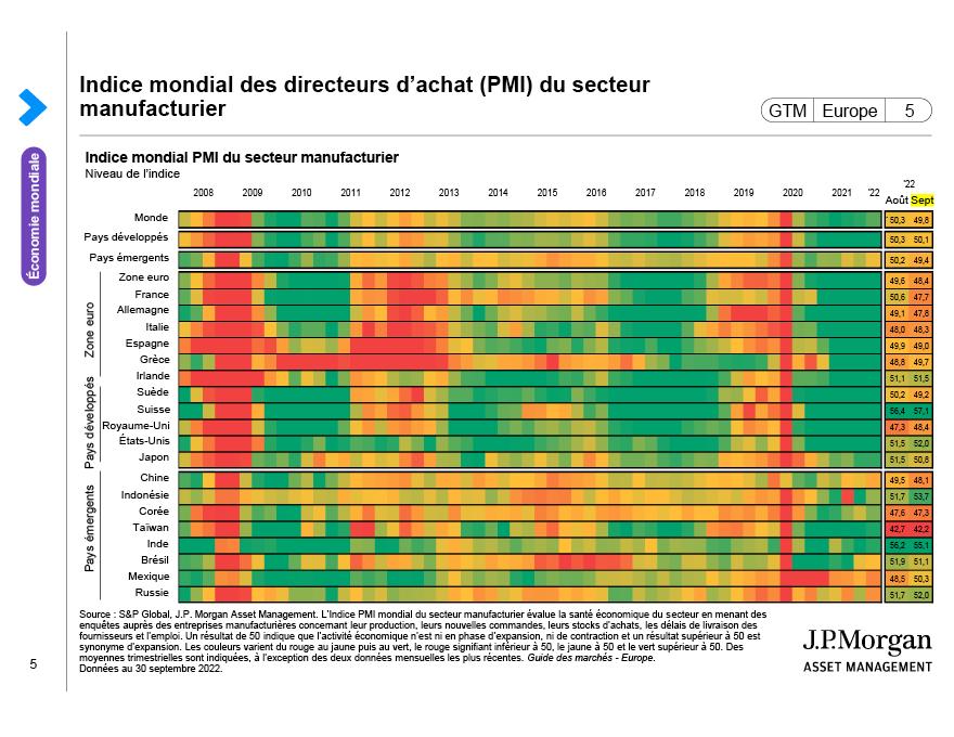 Indice mondial des directeurs d'achats (PMI) du secteur manufacturier