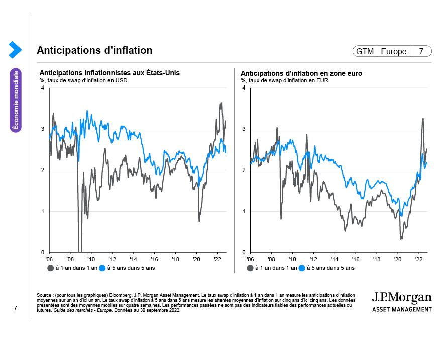 Prévisions d'inflation mondiale