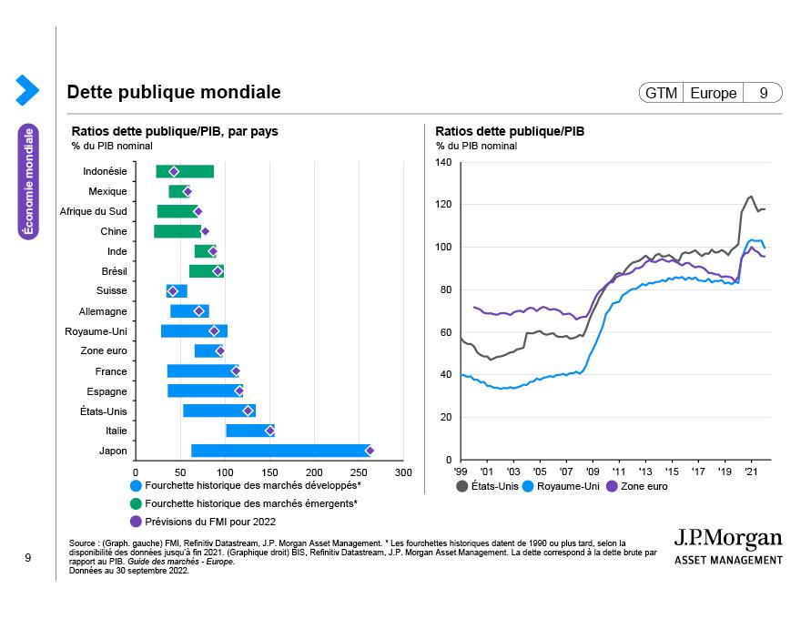 Politique monétaire mondiale