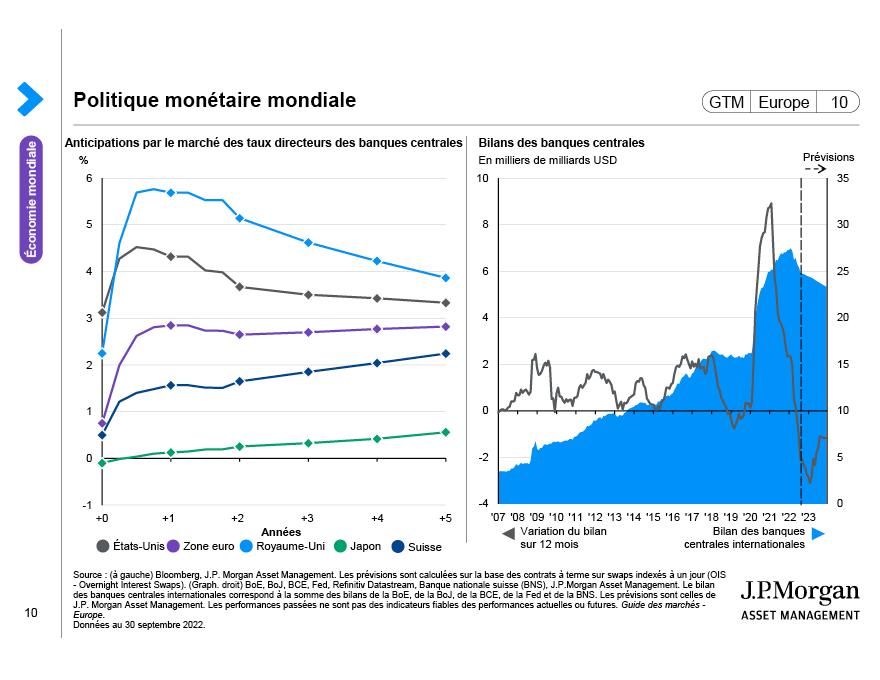 Consommation mondiale