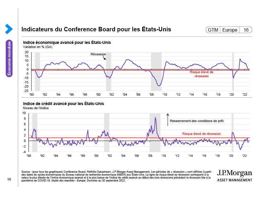 Investissements des entreprises aux États-Unis