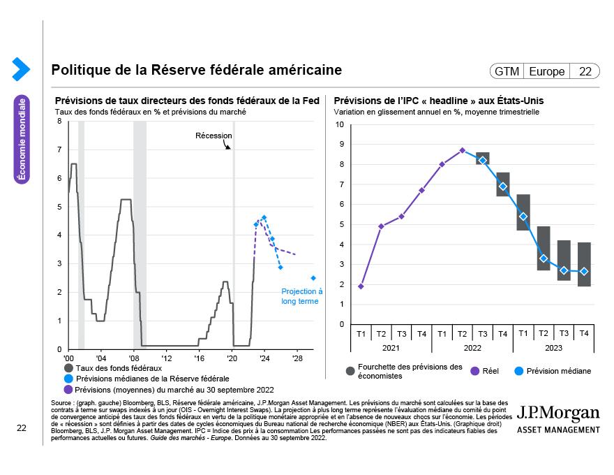 Politiques de la Réserve fédérale américaine
