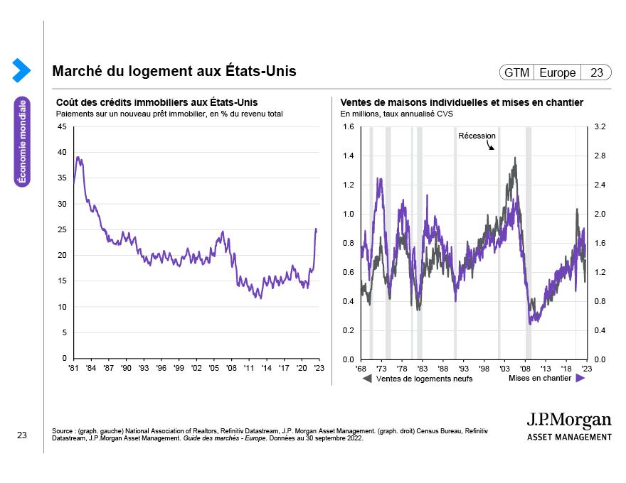 Focus sur les États-Unis: Dynamique du marché du travail