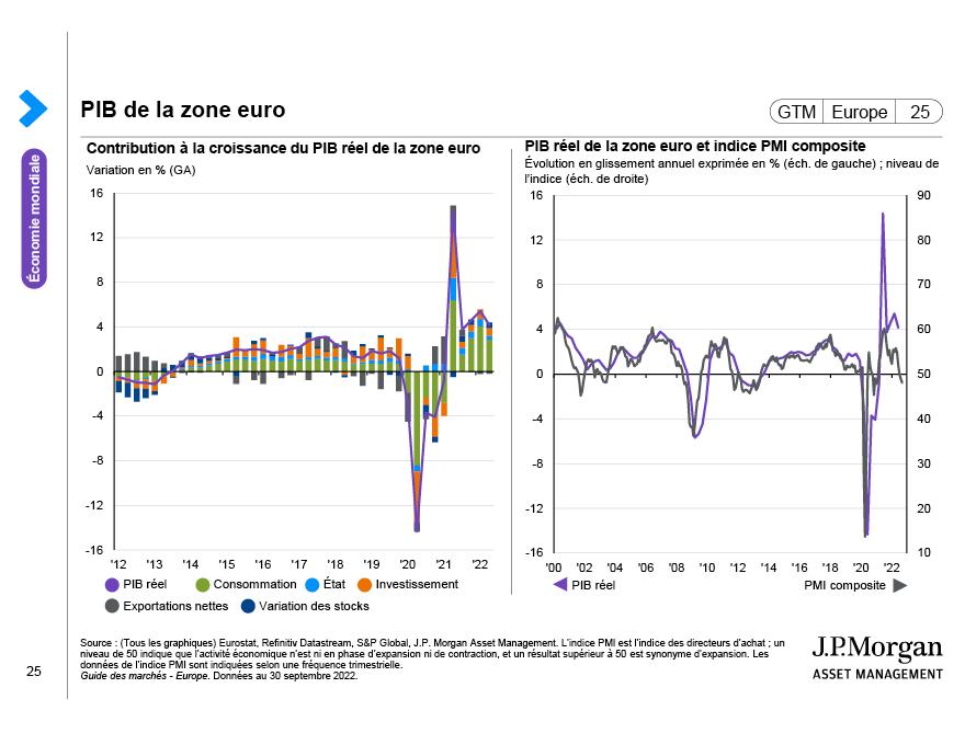 Investissements des entreprises de la zone euro