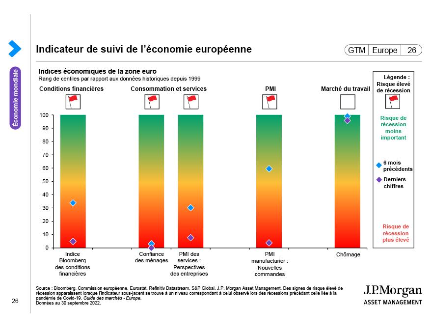 Consommation de la zone euro