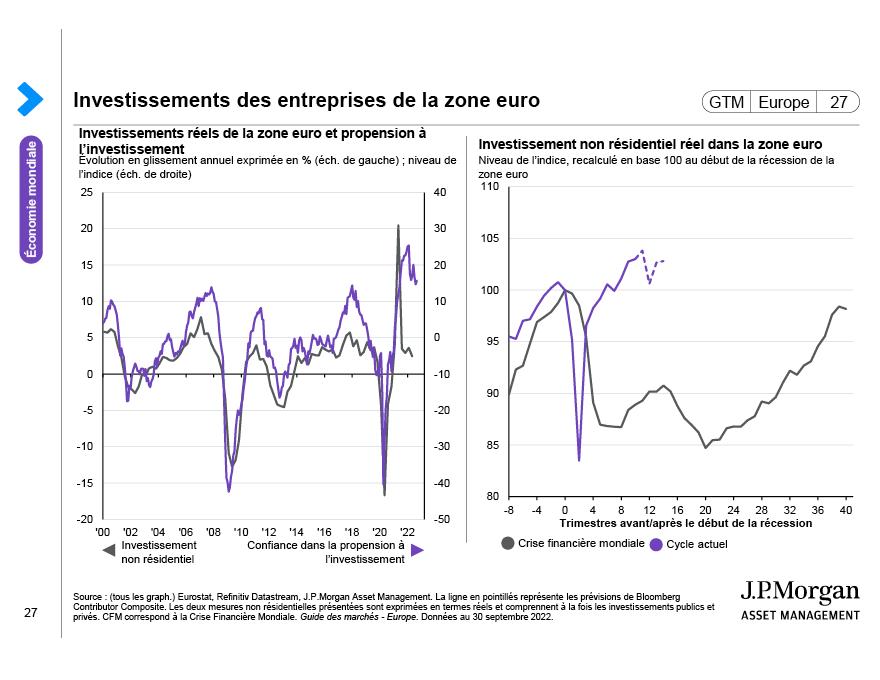 Marché du travail dans la zone euro