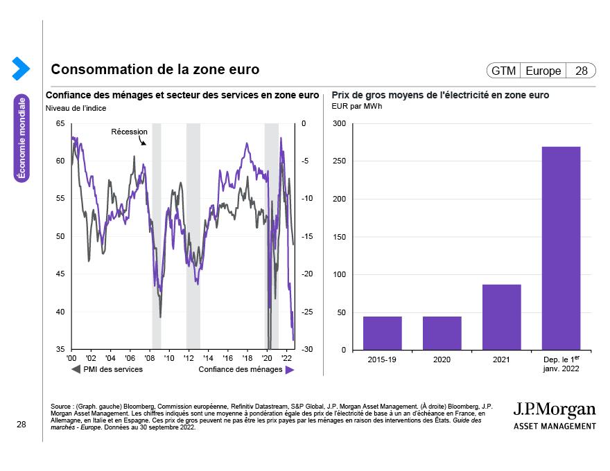 Chômage dans la zone euro