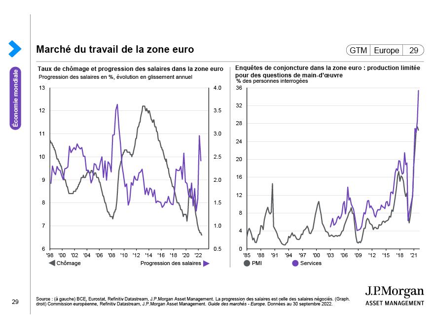 Inflation dans la zone euro