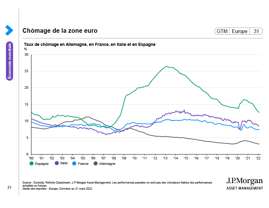 Dette de la zone euro