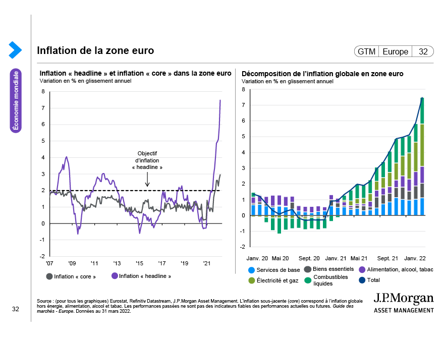 Focus sur la zone euro: Fonds de relance et activité des services