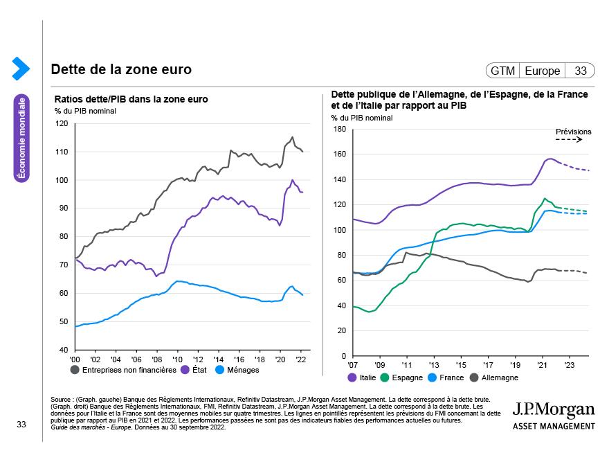 PIB britannique