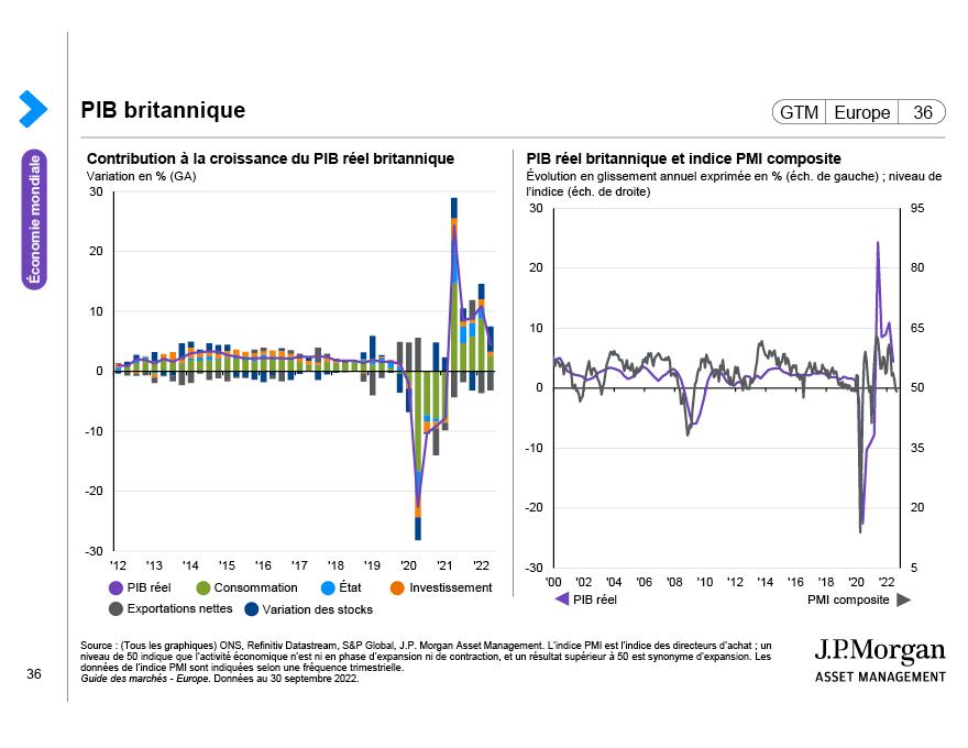 Focus sur le Royaume-Uni: Dynamique budgétaire et investissement