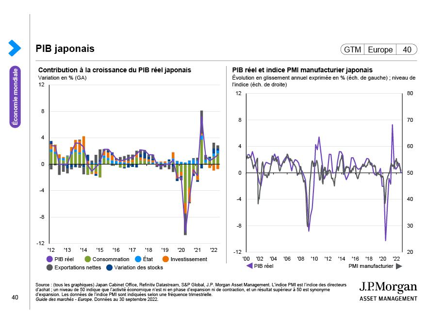Dynamique de la dette et du crédit en Chine