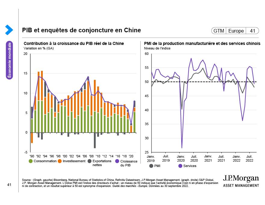 Inflation et taux directeurs en Chine