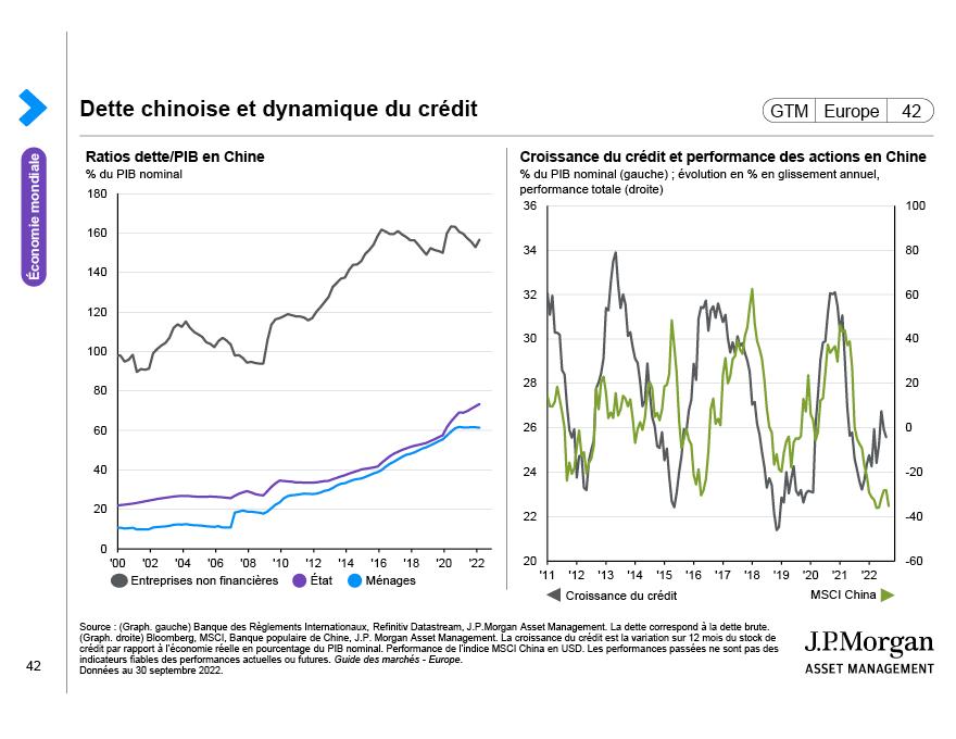 Dynamique structurelle des marchés émergents
