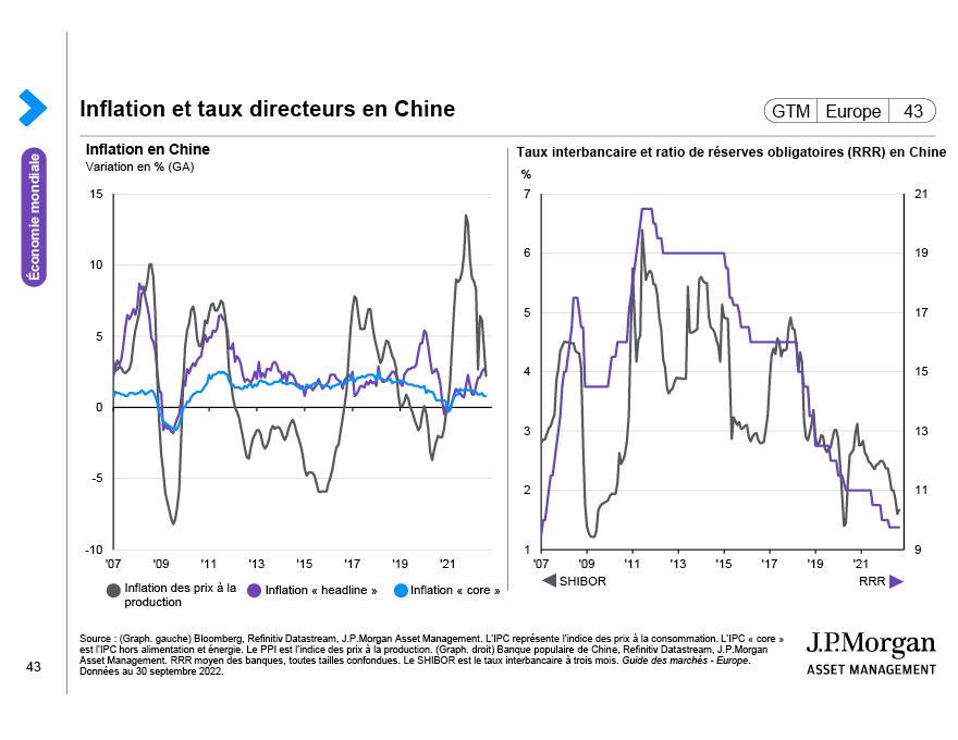 Part des marches émergents dans la croissance mondiale