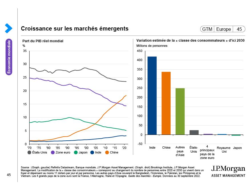 Anticipations des bénéfices mondiaux et valorisations des actions