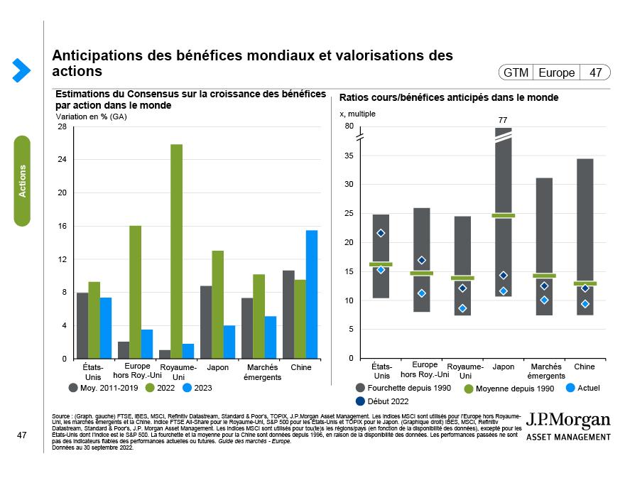 Pondérations sectorielles des actions mondiales