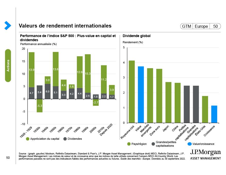 Facteurs de marché des actions