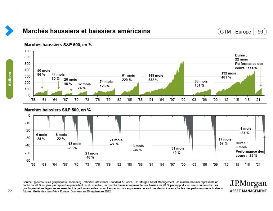 Valorisations des actions européennes
