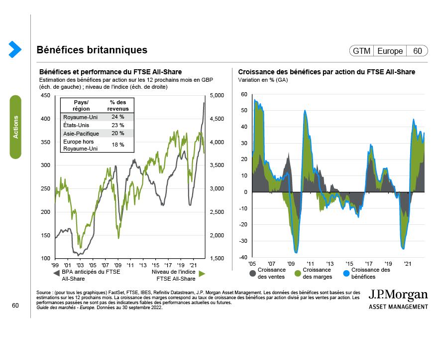 Marché des actions et devises au Japon
