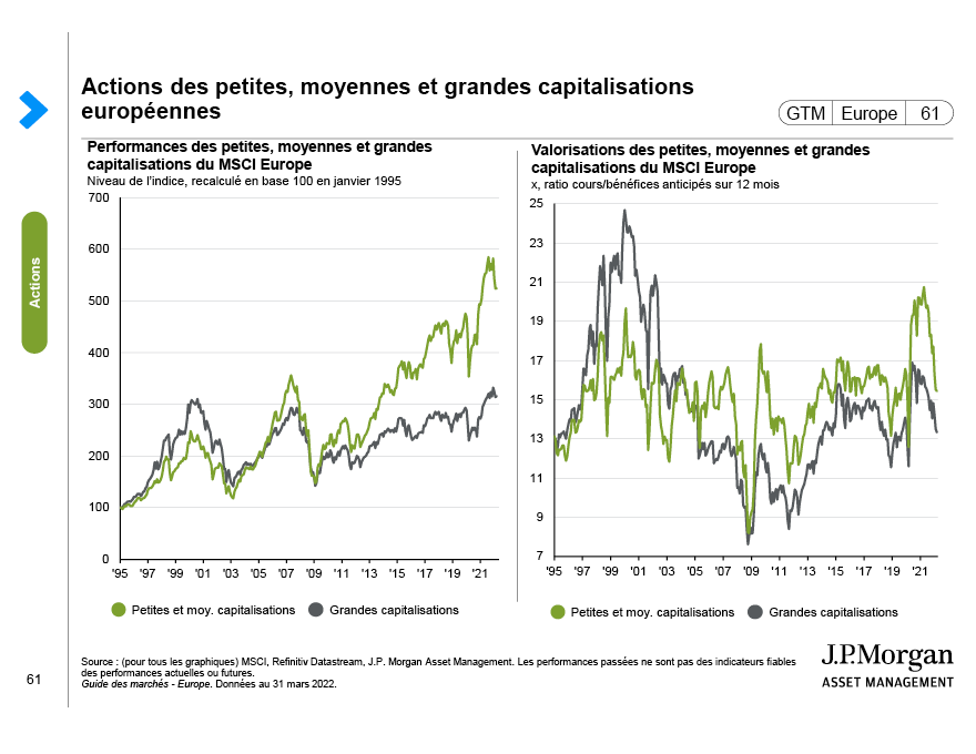 Moteurs des actions des marchés émergents