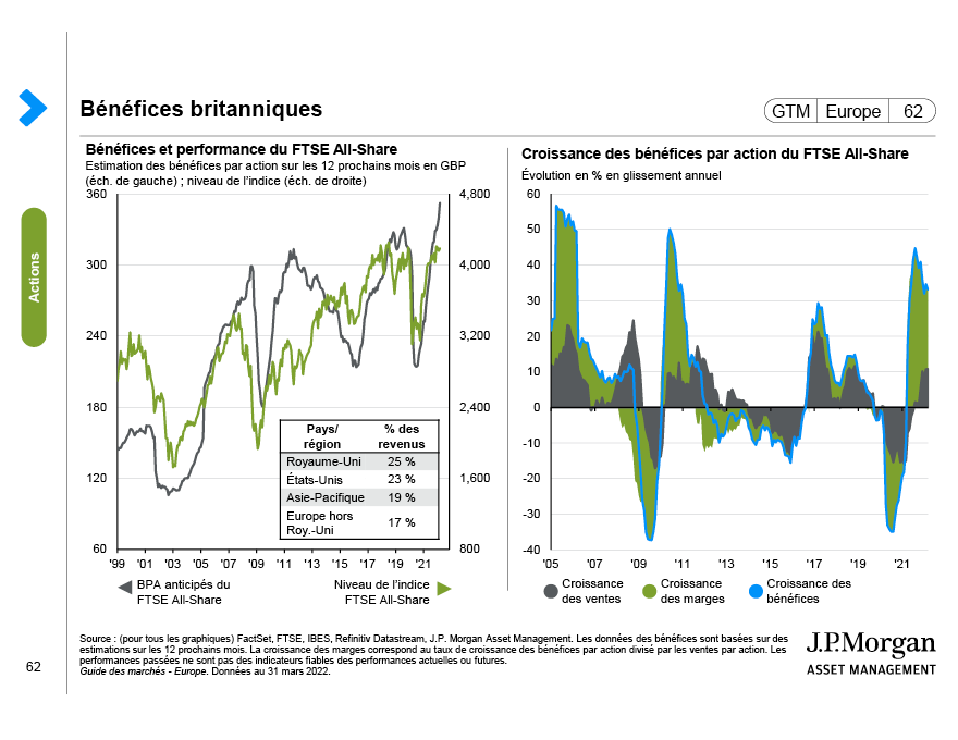Valorisations et rendements futurs des actions des marchés émergents