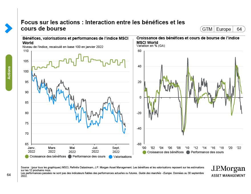 Rendements du marché des actions mondial