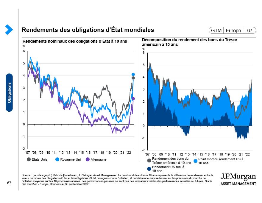 Obligations de qualité Investment Grade