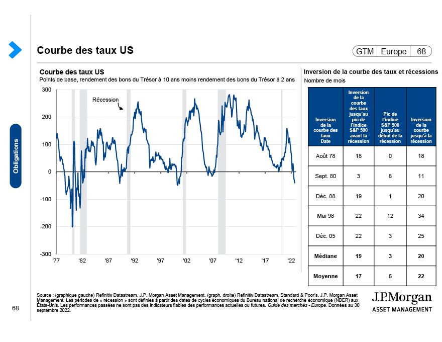 Les obligations à haut rendement