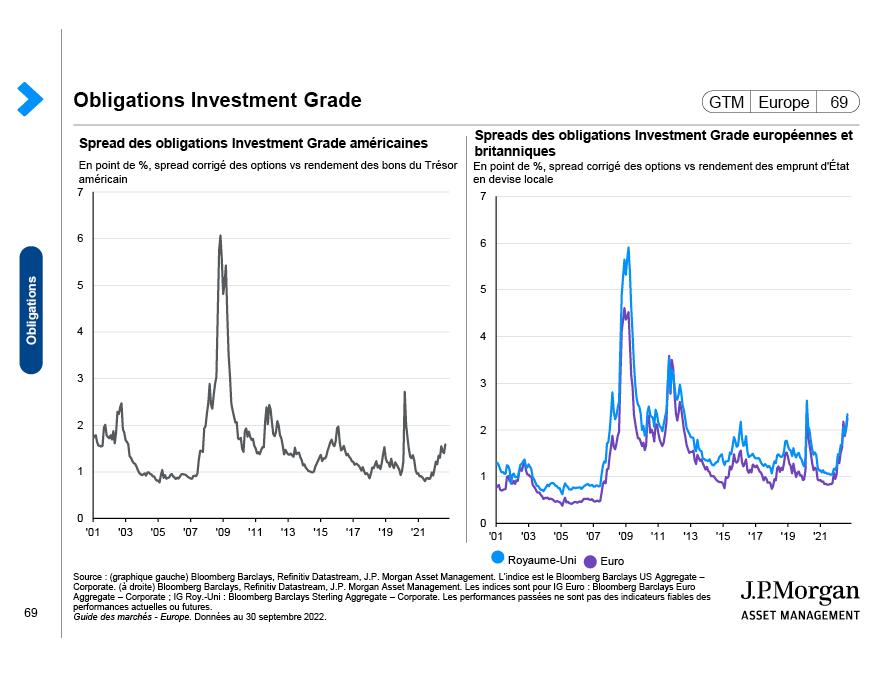 Obligations des marchés émergents
