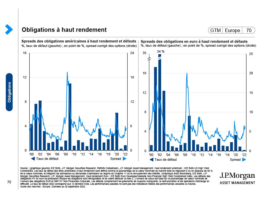 Zoom sur les obligations : Facteurs de diversification et coussin de rendement