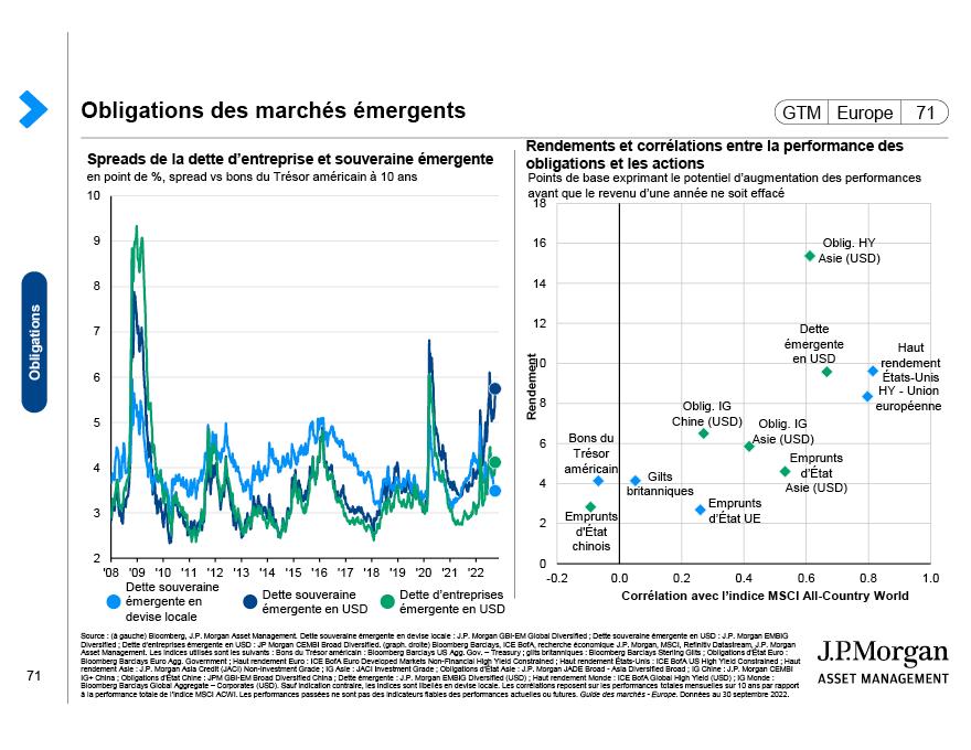 Spreads et performances des obligations mondiales