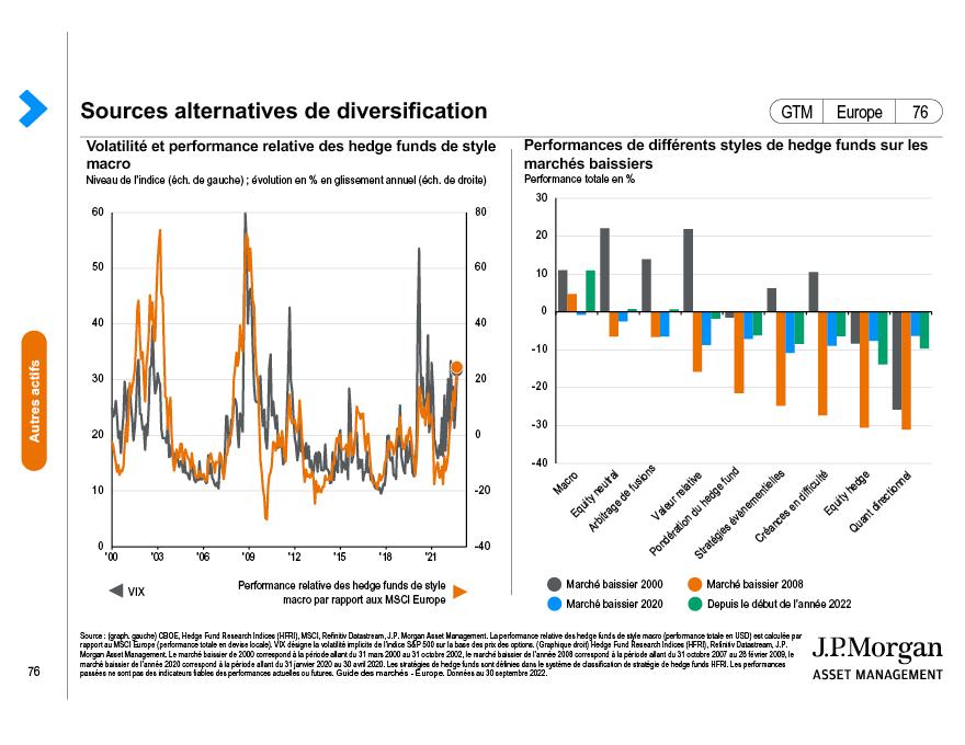 Investissements alternatifs: Actifs réels