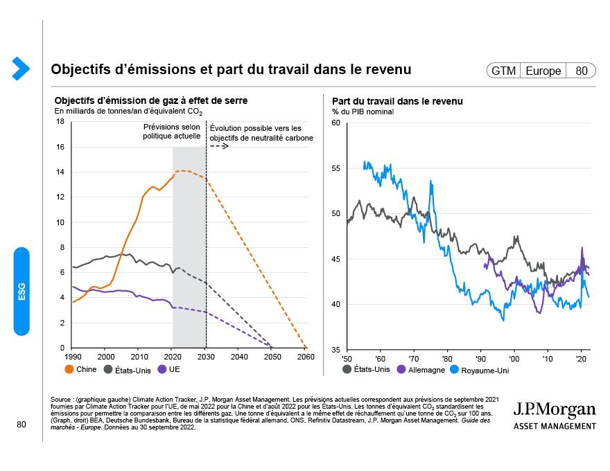 Émissions mondiales de CO₂ par pays