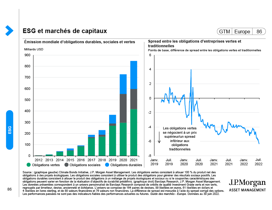 Flux d'investissement et actifs sous gestion durables