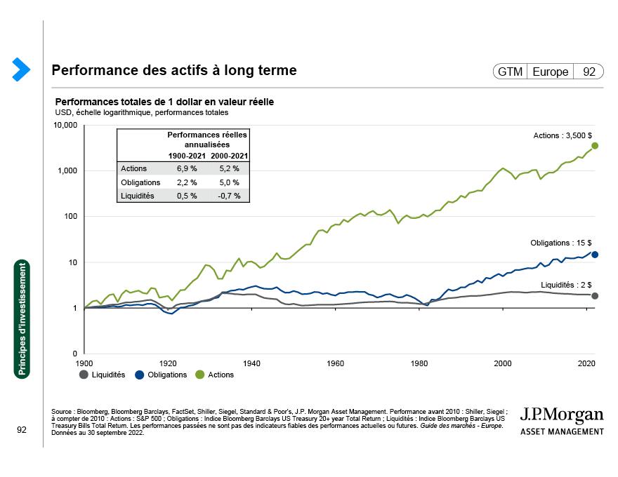 Compromis risque/rendement des classes d'actifs