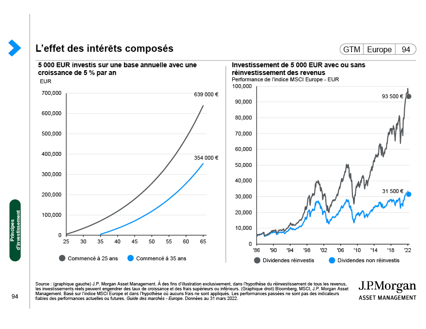 Performances des classes d'actifs (EUR)