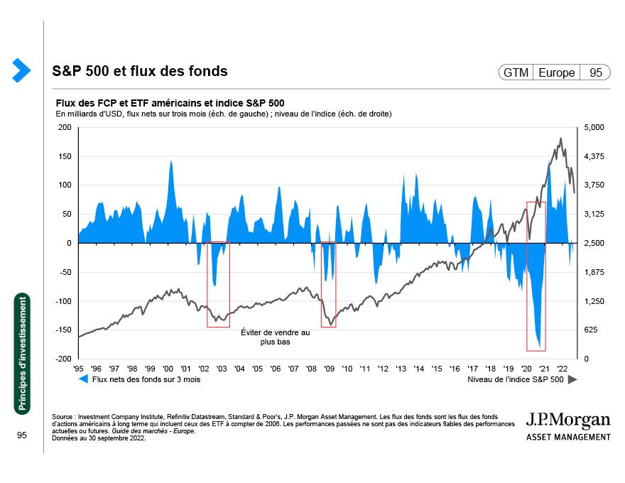J.P. Morgan Asset Management: Définitions des indices