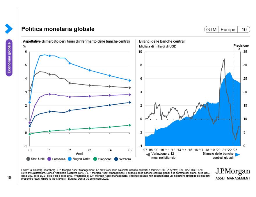 Consumi globali