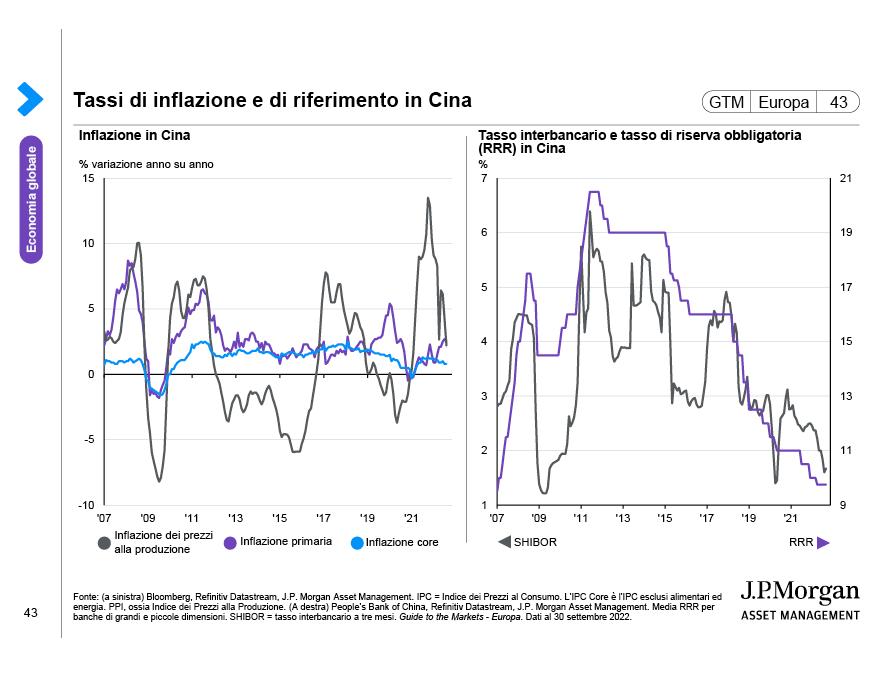 Contributo dei Mercati Emergenti alla crescita globale