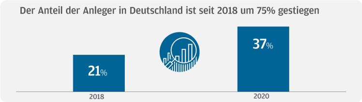 Anteil der Anleger in Deutschland
